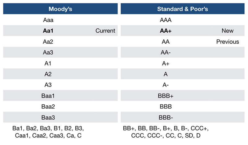 "chart showing Moody's Aa1 rating labeled ""current"" and Standard and Poor's AA+ labeled ""New"" and AA labeled ""Previous"""