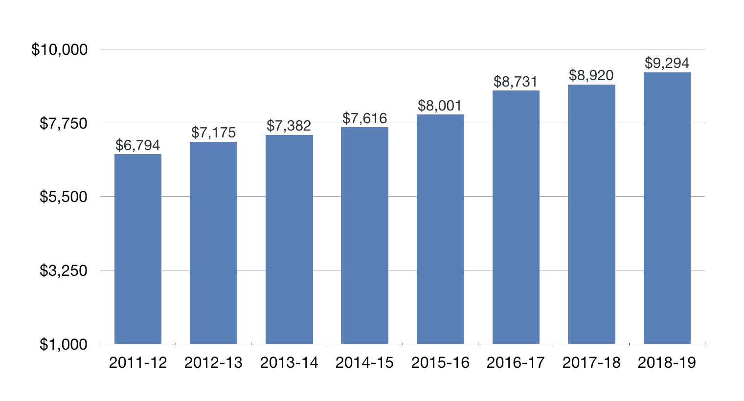 Expenditures Per Student Count Chart